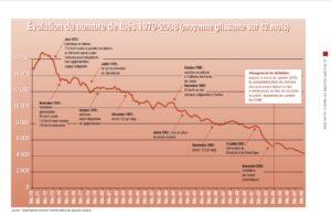 statistiques de la sécurité routière mortalité routière 1970-2008 ONISR