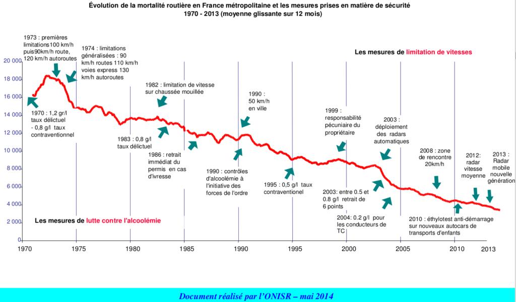 statistiques de la sécurité routière bilan ONISR 2013