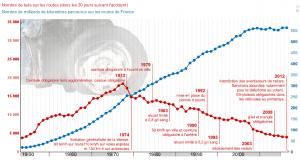 statistiques de la sécurité routière 1950-2012