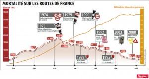 Statistiques mortalité routière 1950-2011 (Argus Auto)