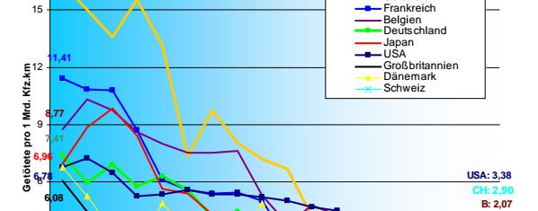 27 ans de sécurité routière : le bilan européen de la mortalité sur autoroute (1986 – 2013)