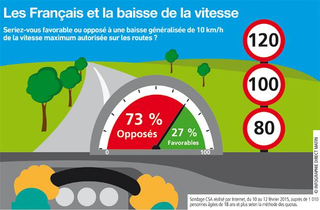Sondage : les Français contre l'abaissement des limites de vitesse sur la route