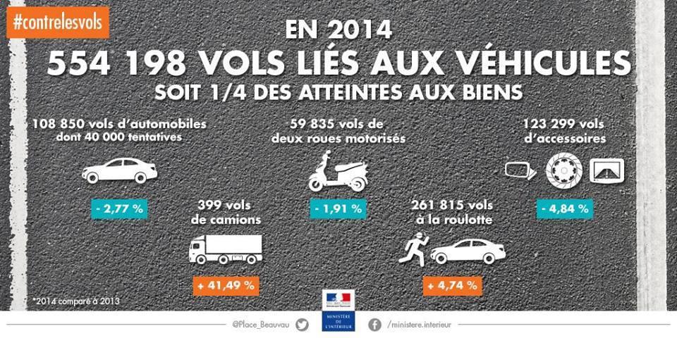 France : 554 198 vols liés aux véhicules en 2014 (1 518 par jour)