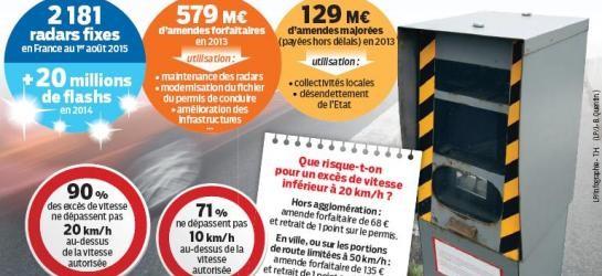 Supprimer les amendes pour les dépassements inférieurs à 10 km/h: Alain Fouché (LR)
