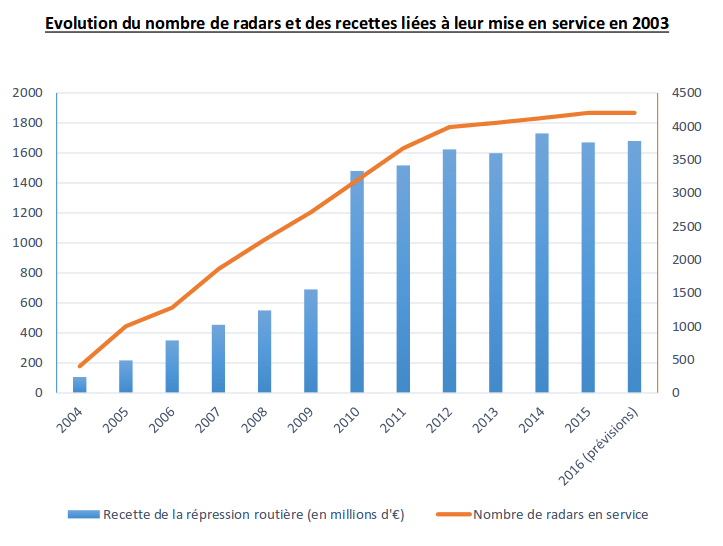 Evolution nombre de radars en France
