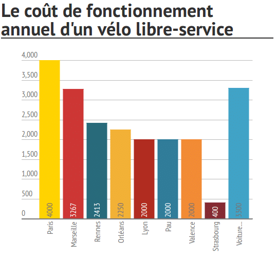 Coût d'un vélo en libre service en 2015 (infographie Huffpost)