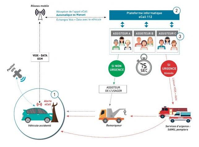 2018 : les véhicules légers neufs devront être munis de l'appel automatique d'urgence (eCall)