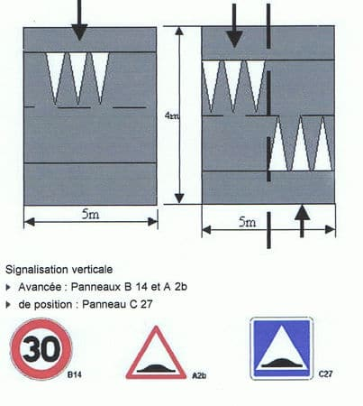 Coussin berlinois position reglementaire et signalisation