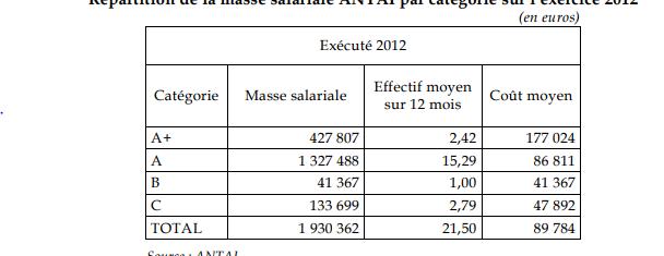 Un salarié de l'ANTAI coûte en moyenne 90 000 euros par an (Sénat)
