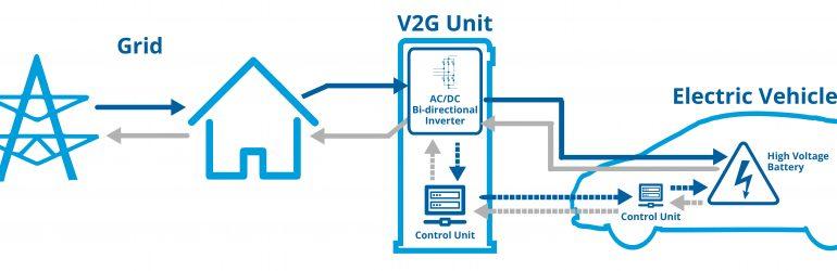 Innovation : les voitures électriques pourront stocker de l'énergie pour le réseau électrique