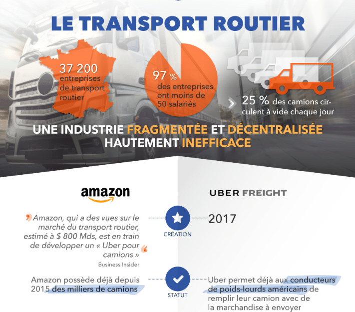 Comment Amazon et Uber veulent changer la logistique (infographie)