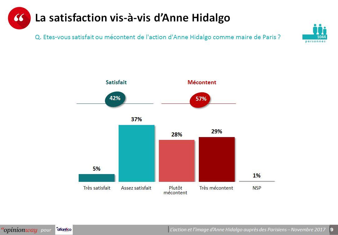 Sondage : 57% des parisiens mécontents d'Anne Hidalgo, 57% qu'elle est sectaire, 47% pensent que la situation s'est détoriée,