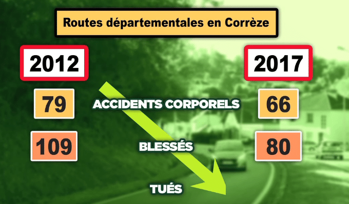 Corrèze : le conseil départemental vote une expérimentation du 90 km/h pour contrer le 80 km/h