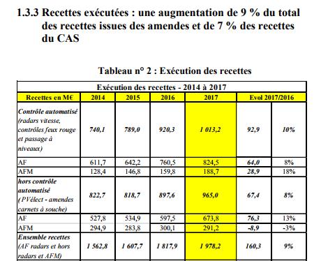 Record absolu : les PV ont rapporté près de 2 milliards, 438M pour le désendettement de l'État
