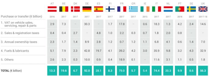 UE : 485 milliards d'€ de taxes versées par les conducteurs