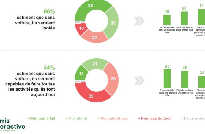 66% des Français jugent la voiture indispensable contre l'isolement