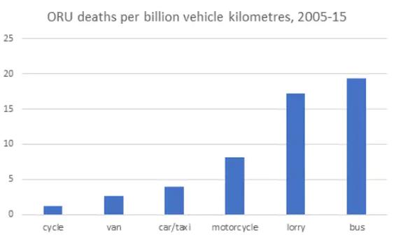 Royaume-Uni : les bus responsables de 5 fois plus de décès sur la route que les voitures (par milliard de km/véhicule)