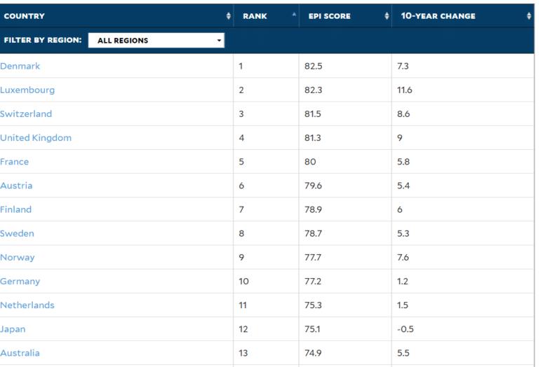 La France est le 5ème pays le plus performant sur le plan environnemental, premier sur les NOx et SOx (indice EPI)