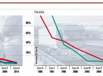 En 30 ans, les émissions de particules fines des poids-lourds ont baissé de 95% (1990 – 2020)