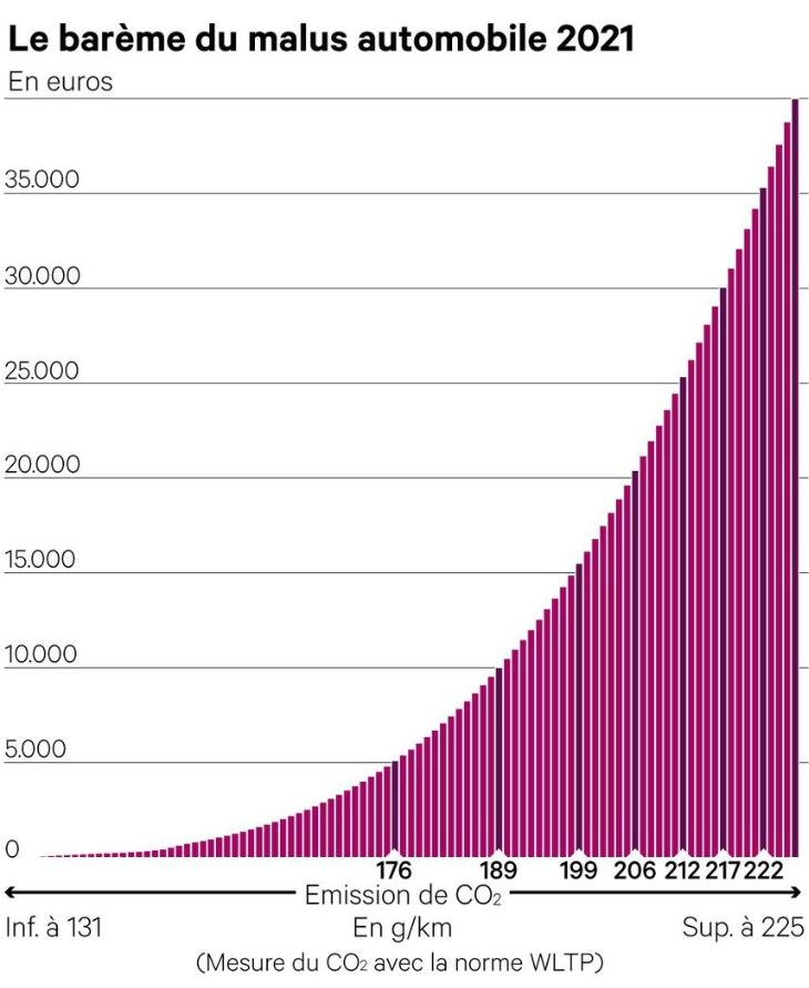 Malus CO2 40 000€ sur les voitures