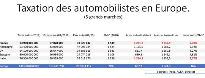 Taxes sur l'automobile : 2 500€/voiture par an en France (1,5 fois plus que la moyenne européenne)